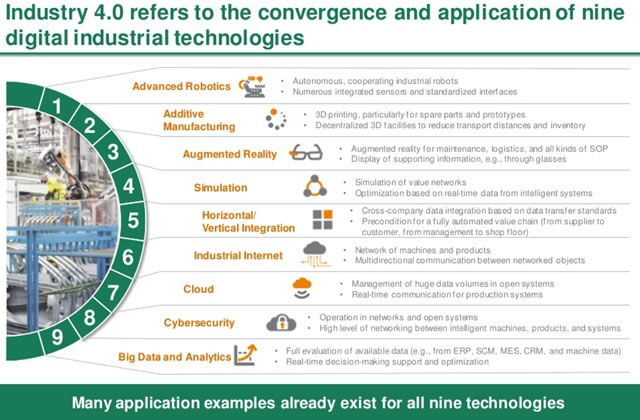 Industry 4 0 The Convergence And Application Of