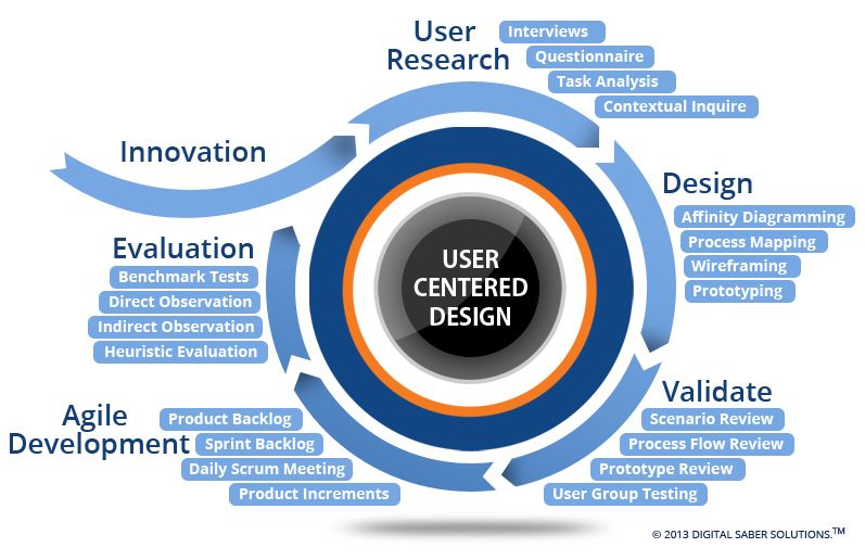 user centered design essay This essay seeks to explore the nature of this approach this essay is split in to four sections the first section is to provide a definition for user centered.