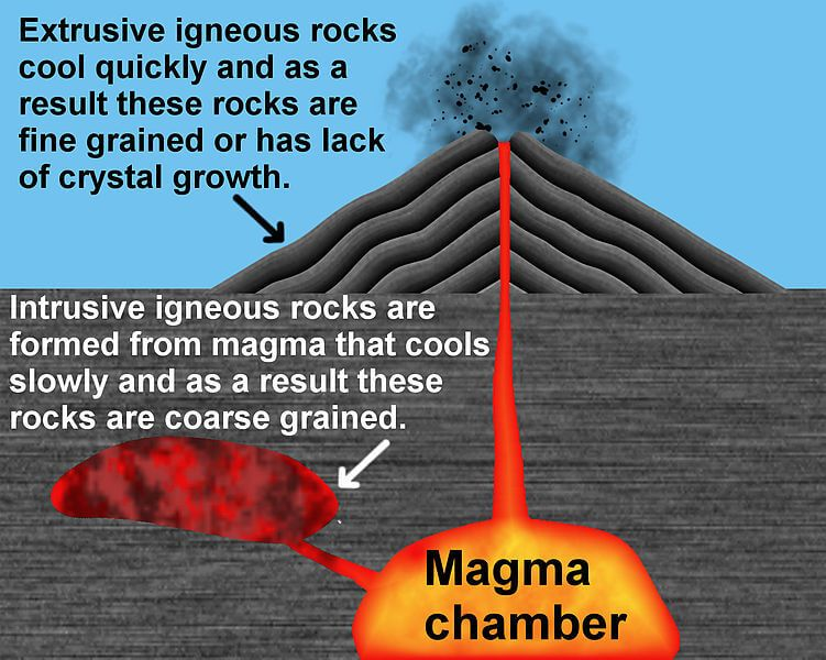 All About Igneous Rocks Easy Science For Kids A Diagram Showing Igneous Rocks Forming Igneous Rock Igneous Cool Science Facts