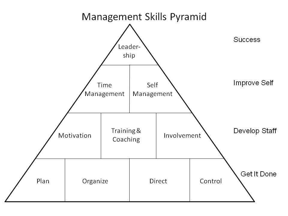 Understanding the Management Skills Levels Pyramid | To be, The o ...