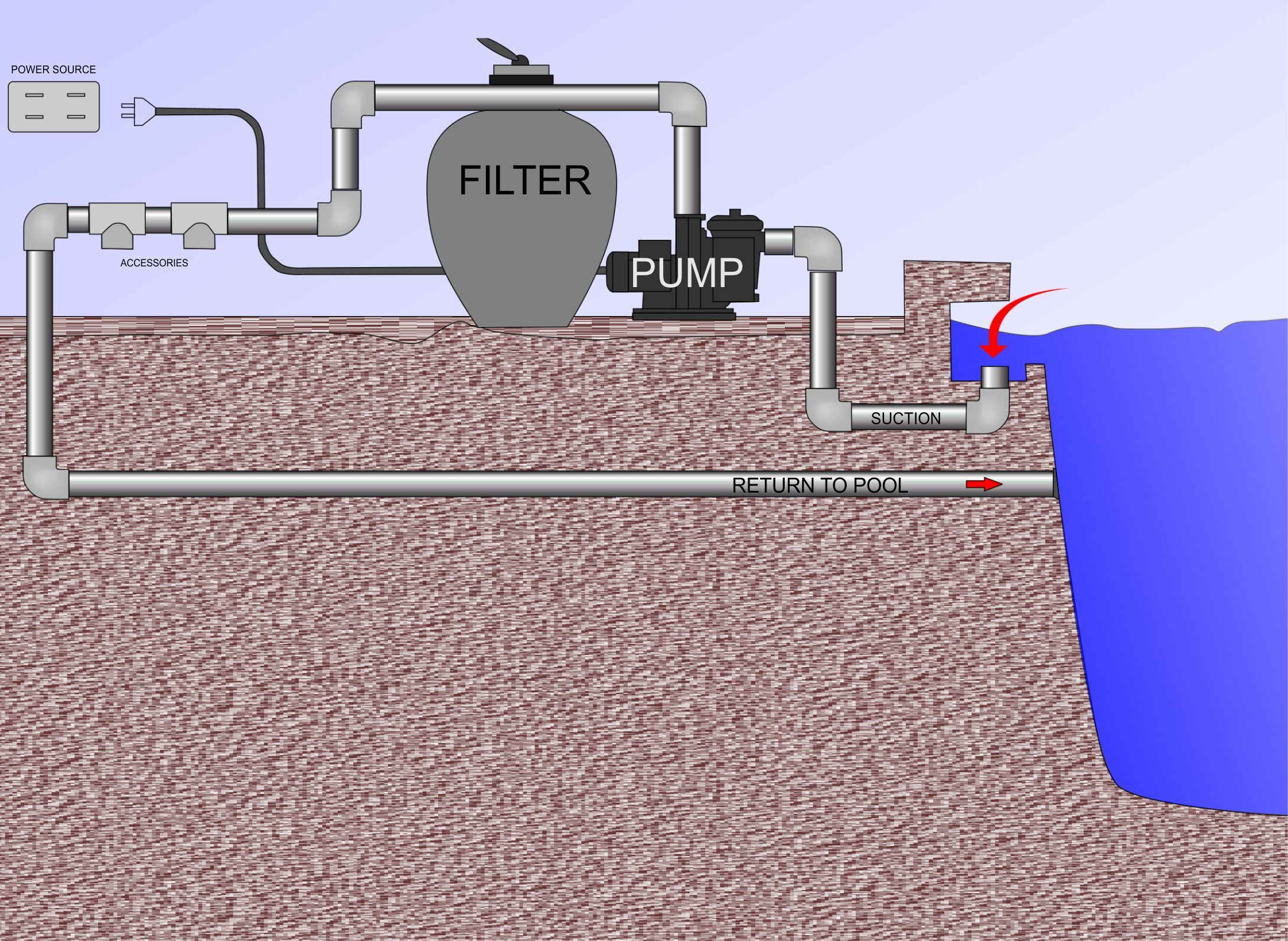 How To Find A Leak In Your Swimming Pool Swimming Pool Plumbing Swimming Pool Renovation Pool Plumbing