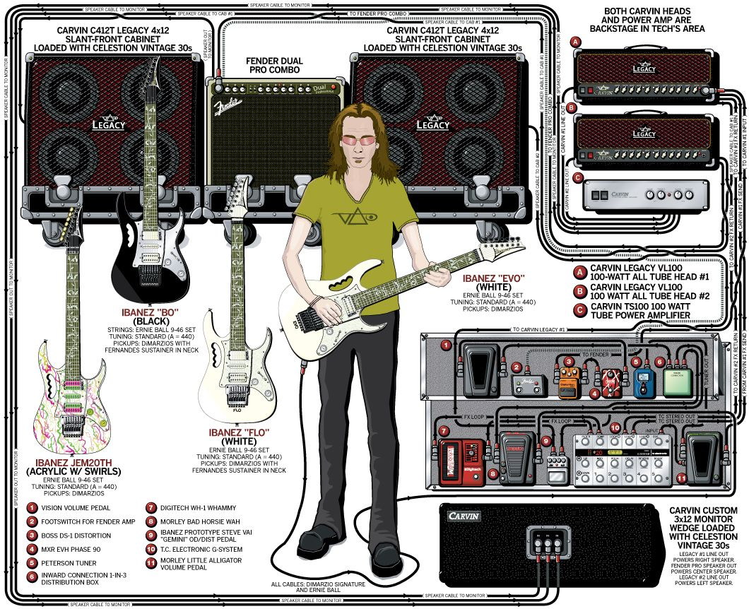 steve vai rig 2007 guitar rigs guitar guitar pedals guitar rig. Black Bedroom Furniture Sets. Home Design Ideas