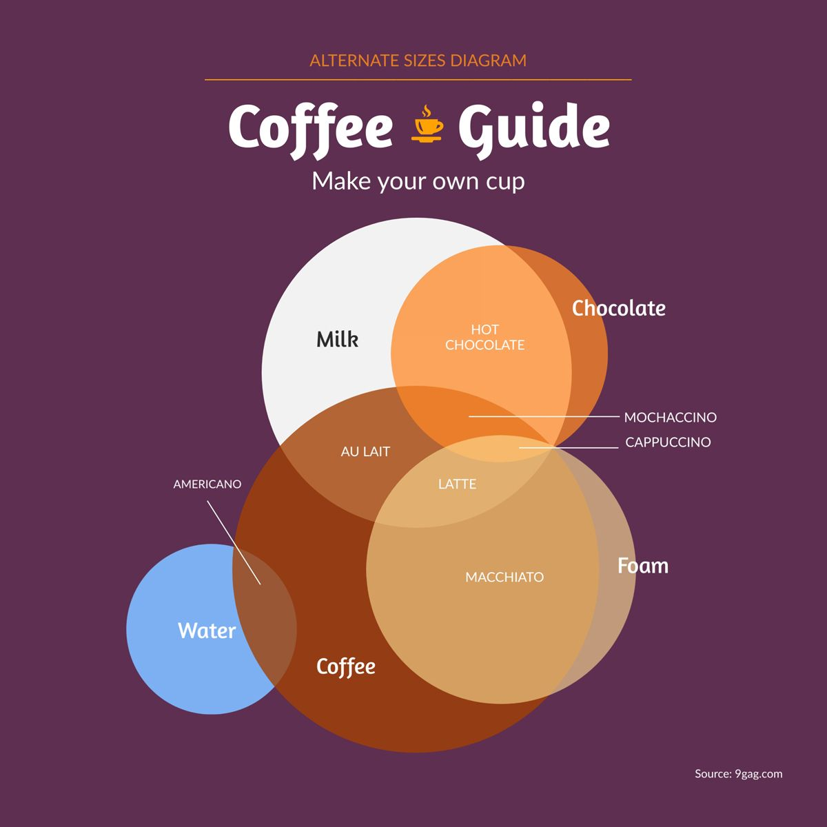 How To Create A Chart From Start To Finish In 2020 Diagram Design Venn Diagram Infographic Design Template