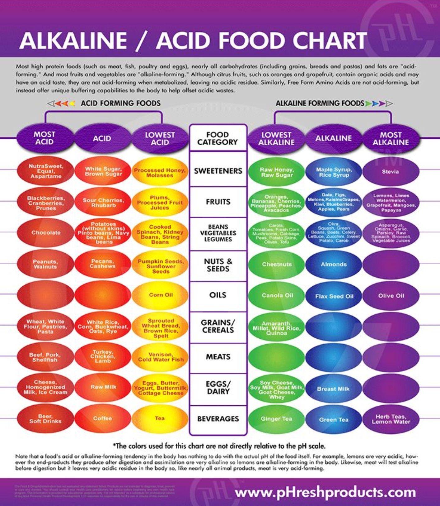 Alkaline acid food chart miscellaneous alkaline foods alkaline