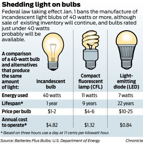 3 C S Of Leds Cost Color And Choice Incandescent Light Bulb Bulb Paint Color Chart