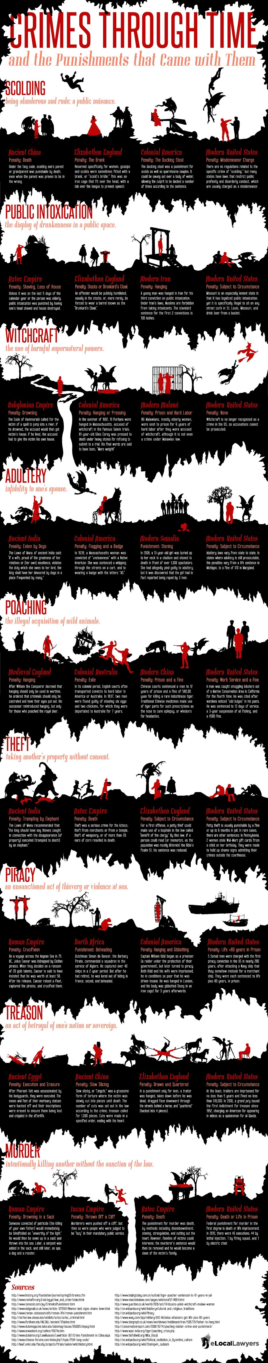 Crimes through time. Very cool infographic for plot!