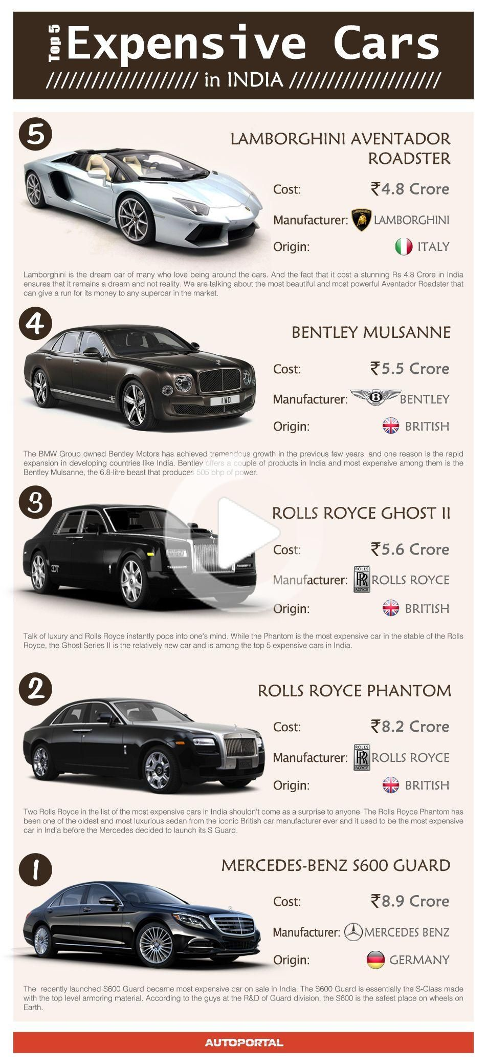 Check Out The Top Five Expensive Cars That Are Available In India In 2020 Most Expensive Car Expensive Cars Super Luxury Cars