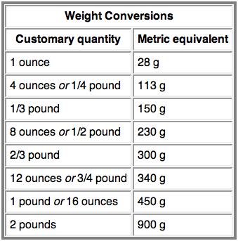 screen shot 2014 divers en 2019 metric conversion chart kitchen measurements et measurement. Black Bedroom Furniture Sets. Home Design Ideas