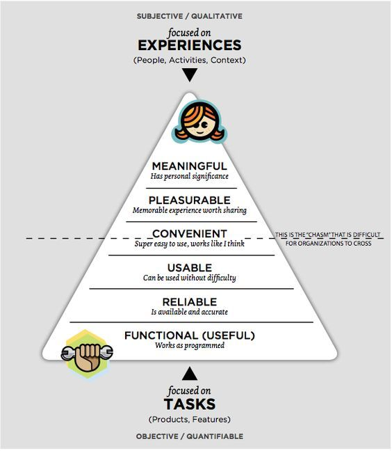 hierarchy of needs model
