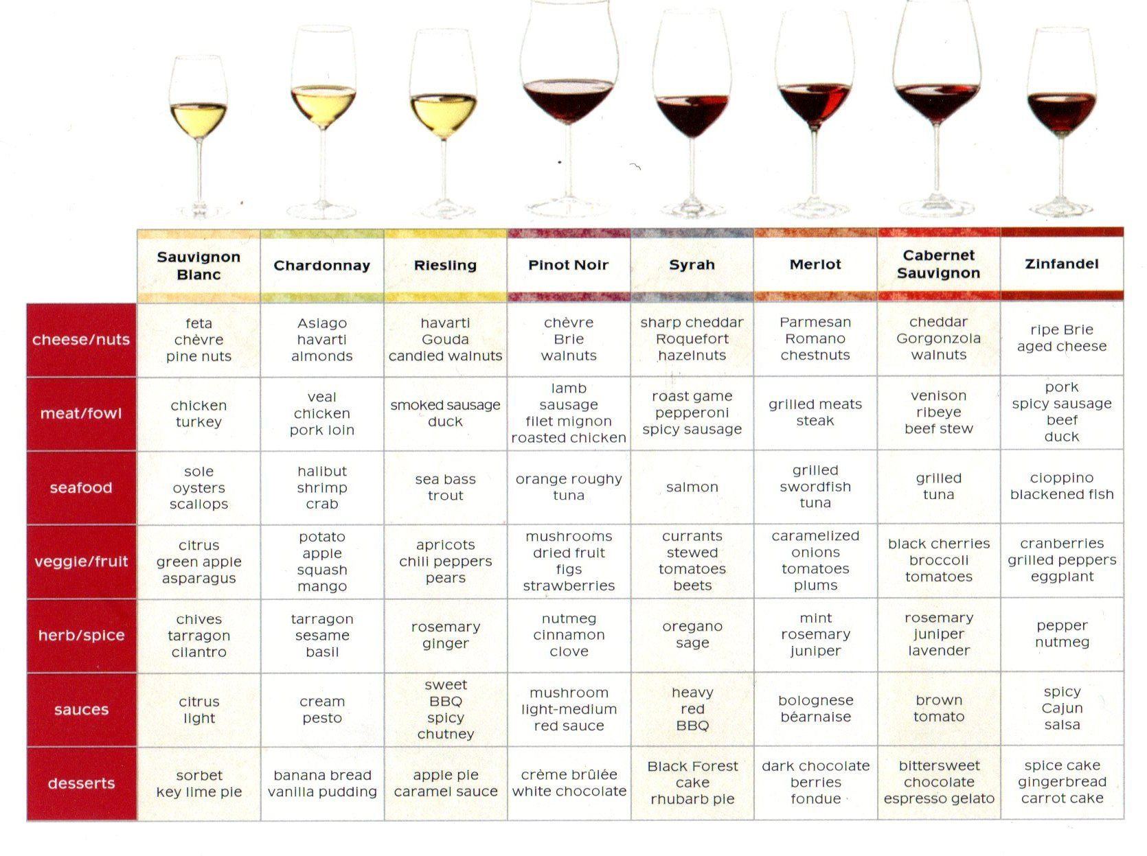 Image result for wine and food pairing chart