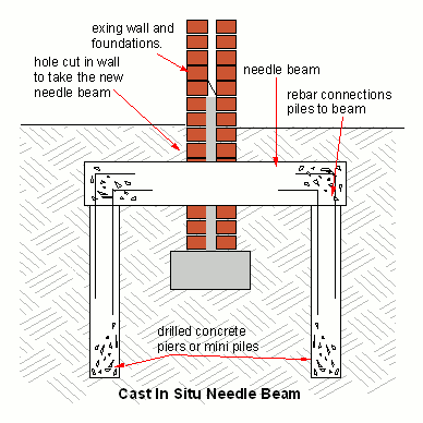 Needle Beam Underpinning Wikipedia The Free