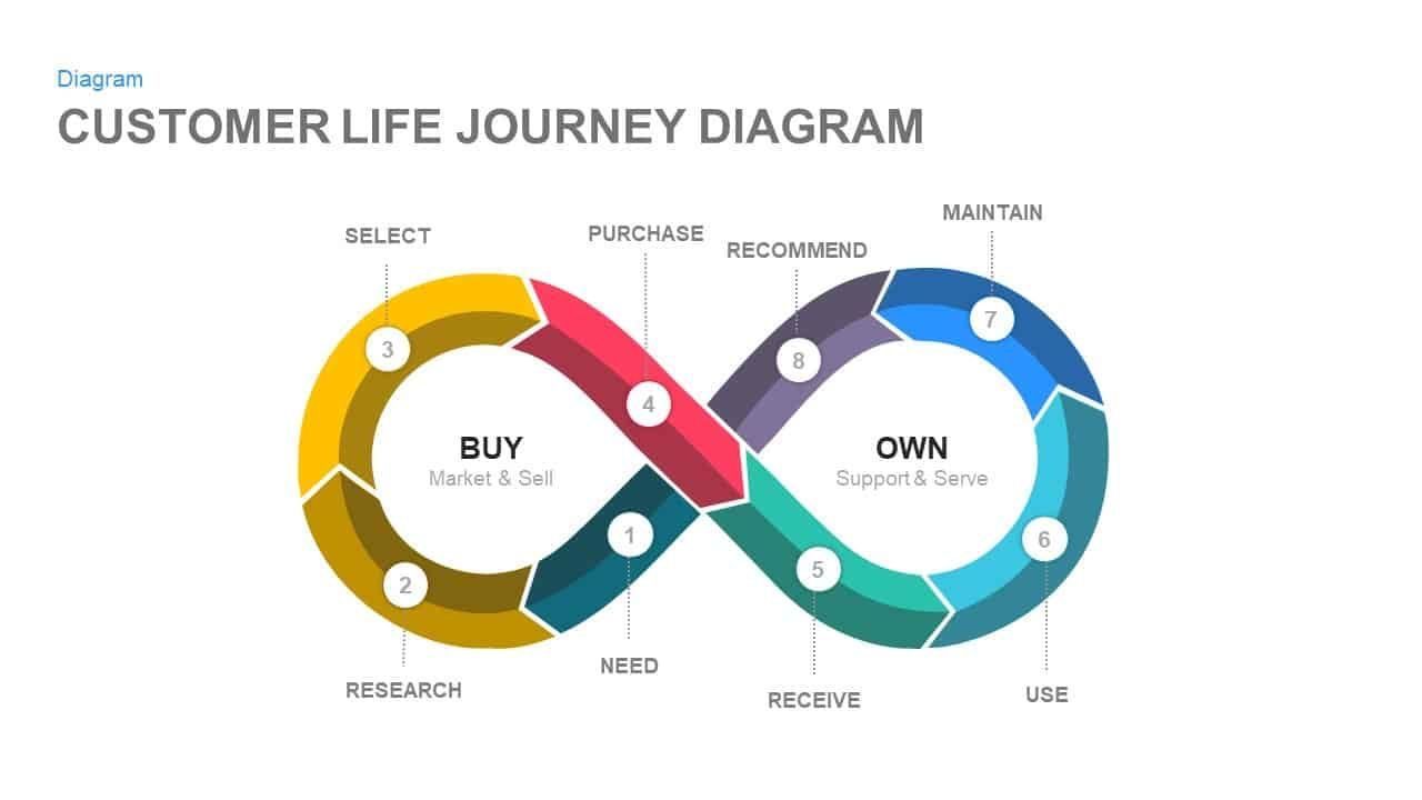 Customer Life Journey PowerPoint Diagram (With images ...
