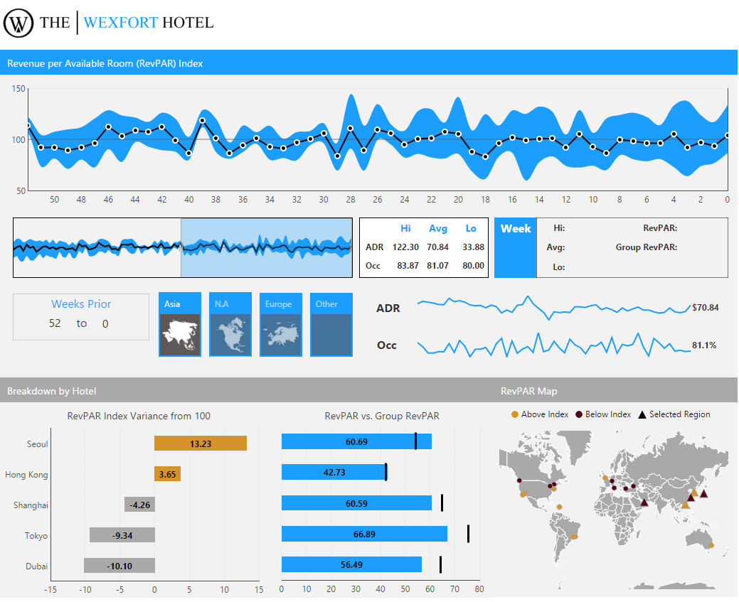 A dashboard for a hotel showing revenue per room and other ...