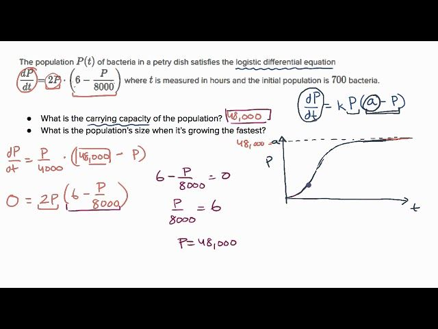 Worked Example Logistic Model Word Problem Differential