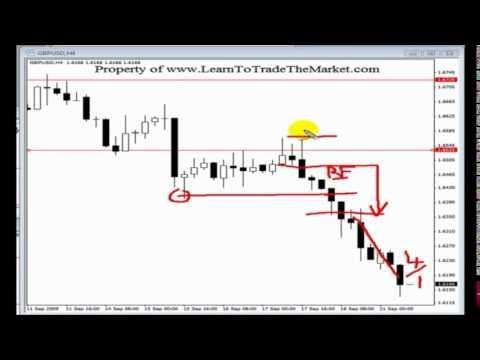 Best Price Action Forex Trading Strategies Tutorial From You Forextrading
