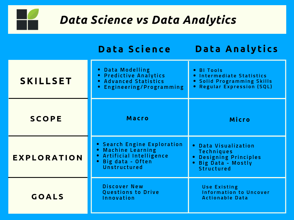 main differences between data science vs data analytics in