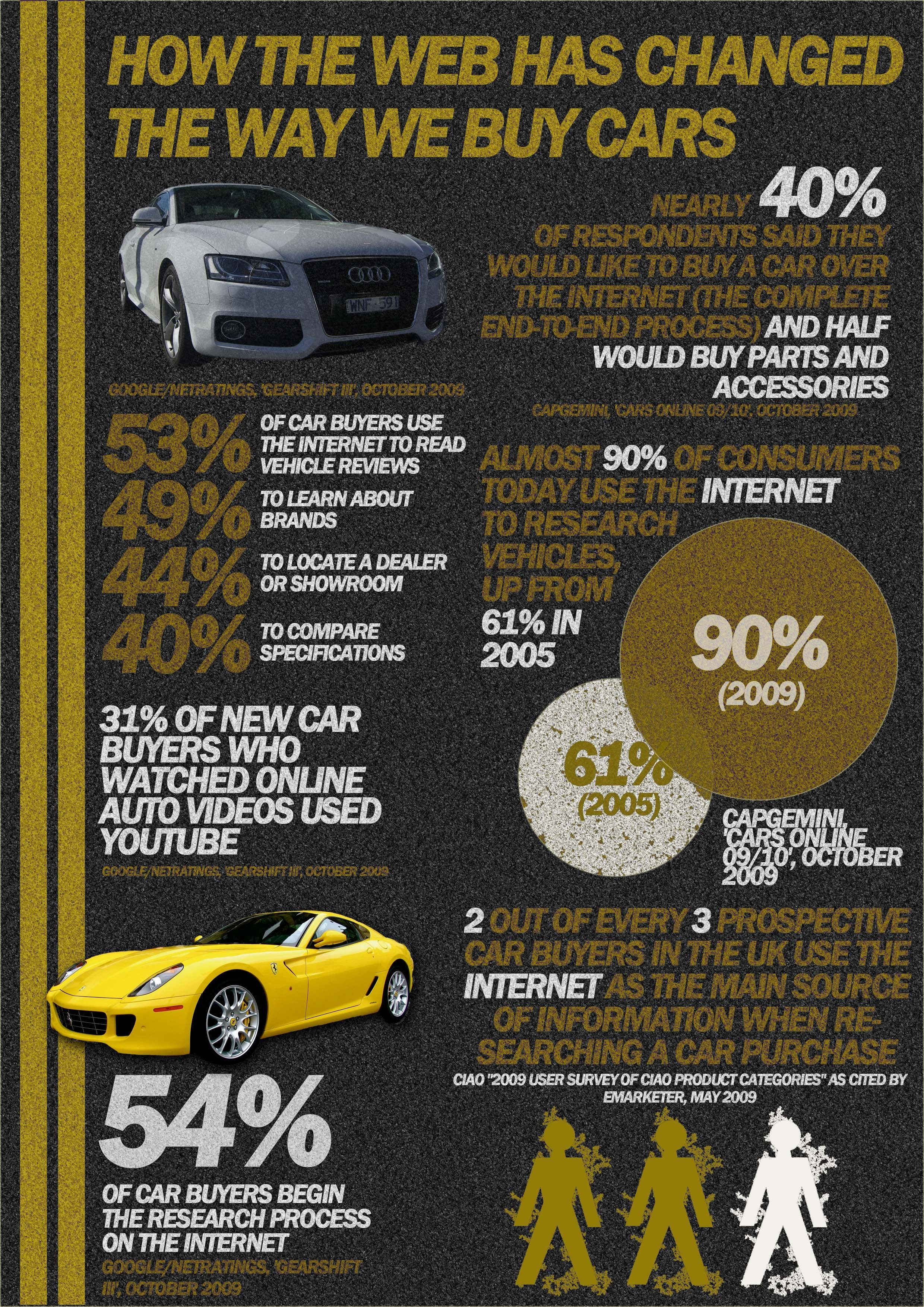 How internet has changed the way we buy cars #carinfographic #car ...