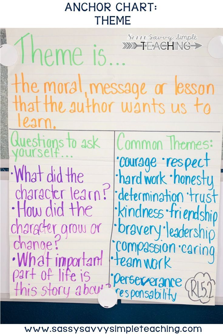 Pin on Anchor Chart Ideas for Upper Elementary [ 1102 x 735 Pixel ]
