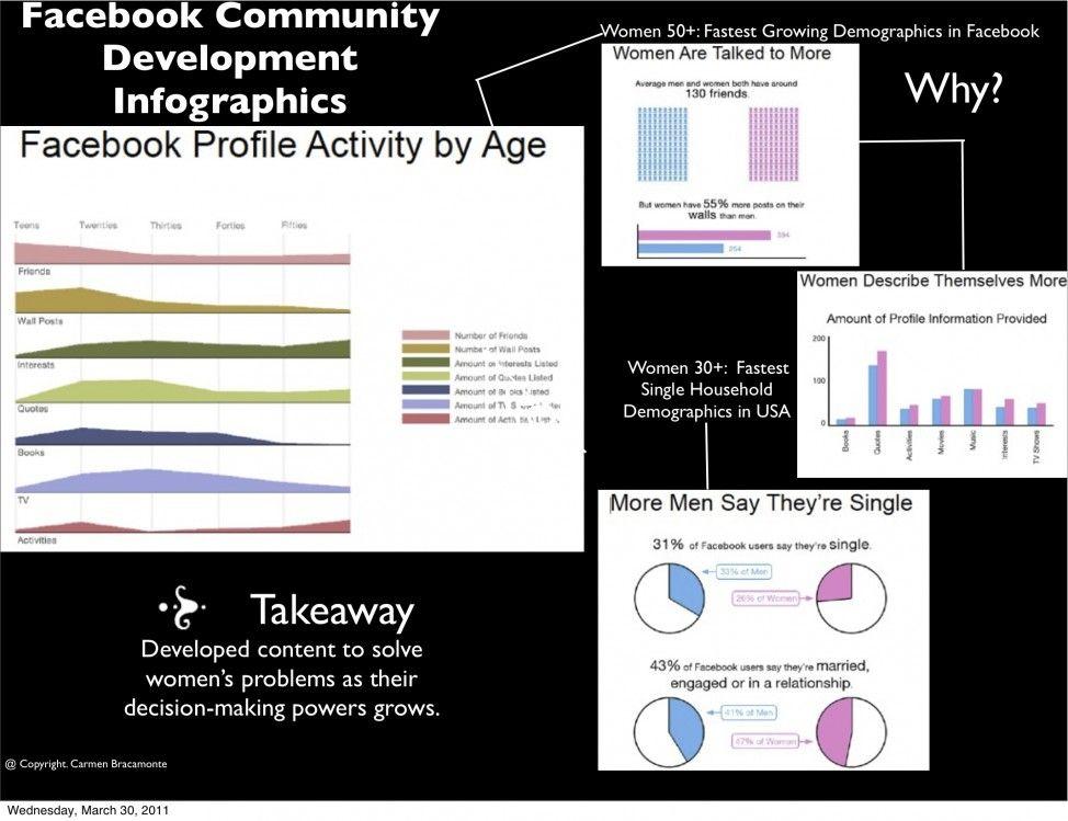 Infographics Facebook Community Development Infographic