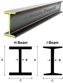 Metals Depot Buy Steel Beams Online Steel Beams Steel Frame Construction Structural Steel Beams