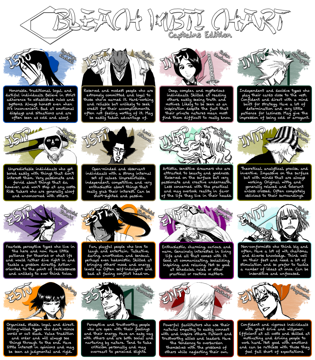 Types Personalities Beyond: Anime Personality Types Quiz. Anime Personality Types