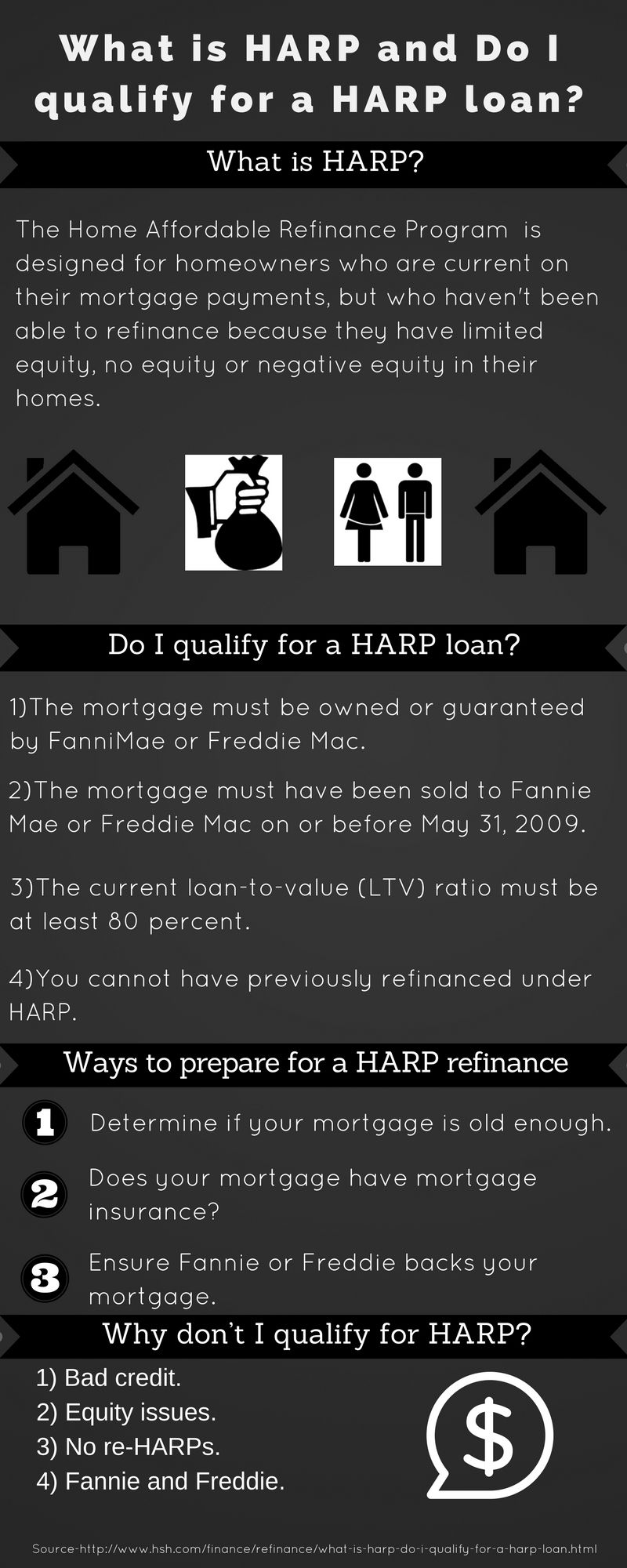 What is HARP and do I qualify for a HARP loan?   Refinancing