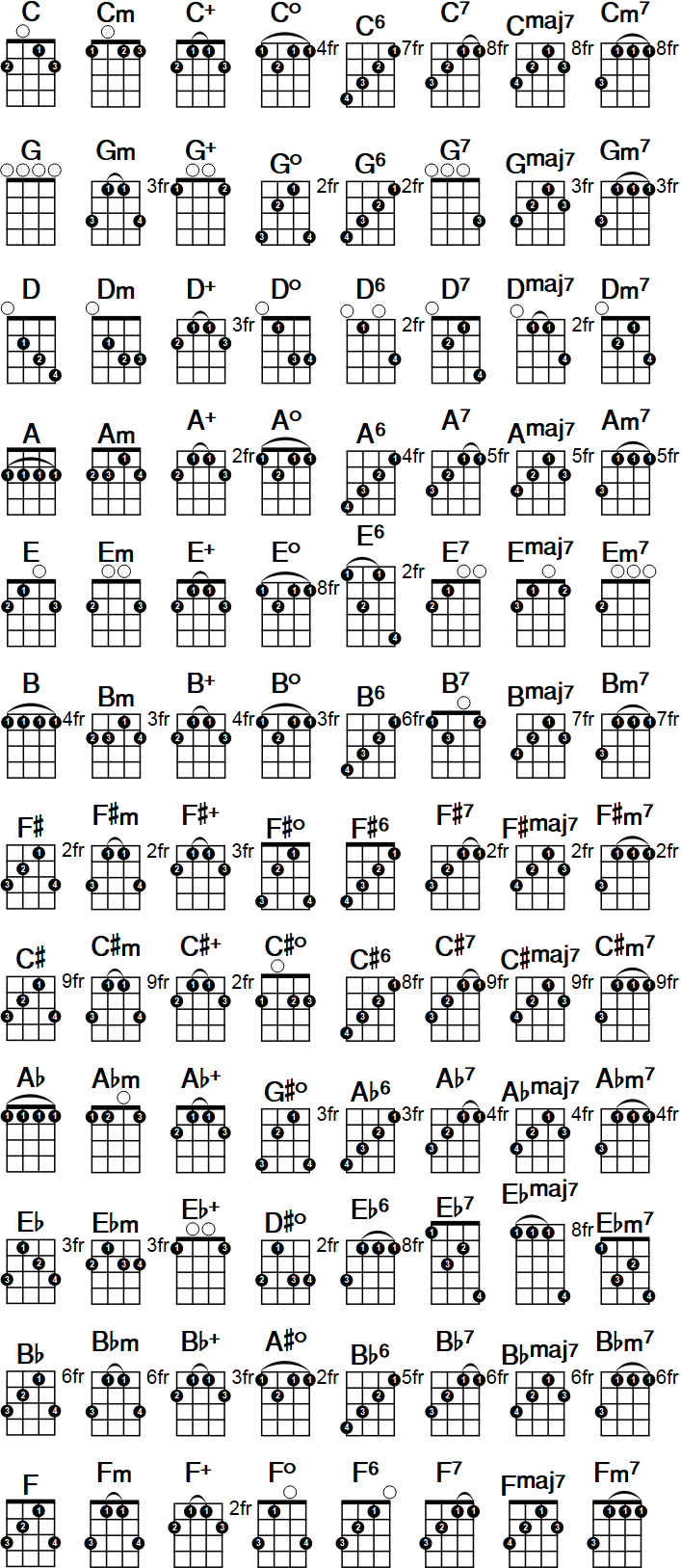 pin by joe bonsall on banjo guitar chord chart ukulele chords music charts. Black Bedroom Furniture Sets. Home Design Ideas