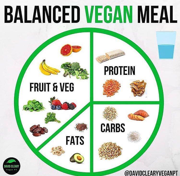 Vegan Community Join Us On Instagram Balanced Vegan Meals Credit To Davidclearyveganpt Vegancommunity V Vegan Plate Vegan Foods Vegan Nutrition
