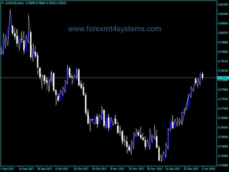 Download Free Forex Ideal Zigzag Indicator Forex Wow