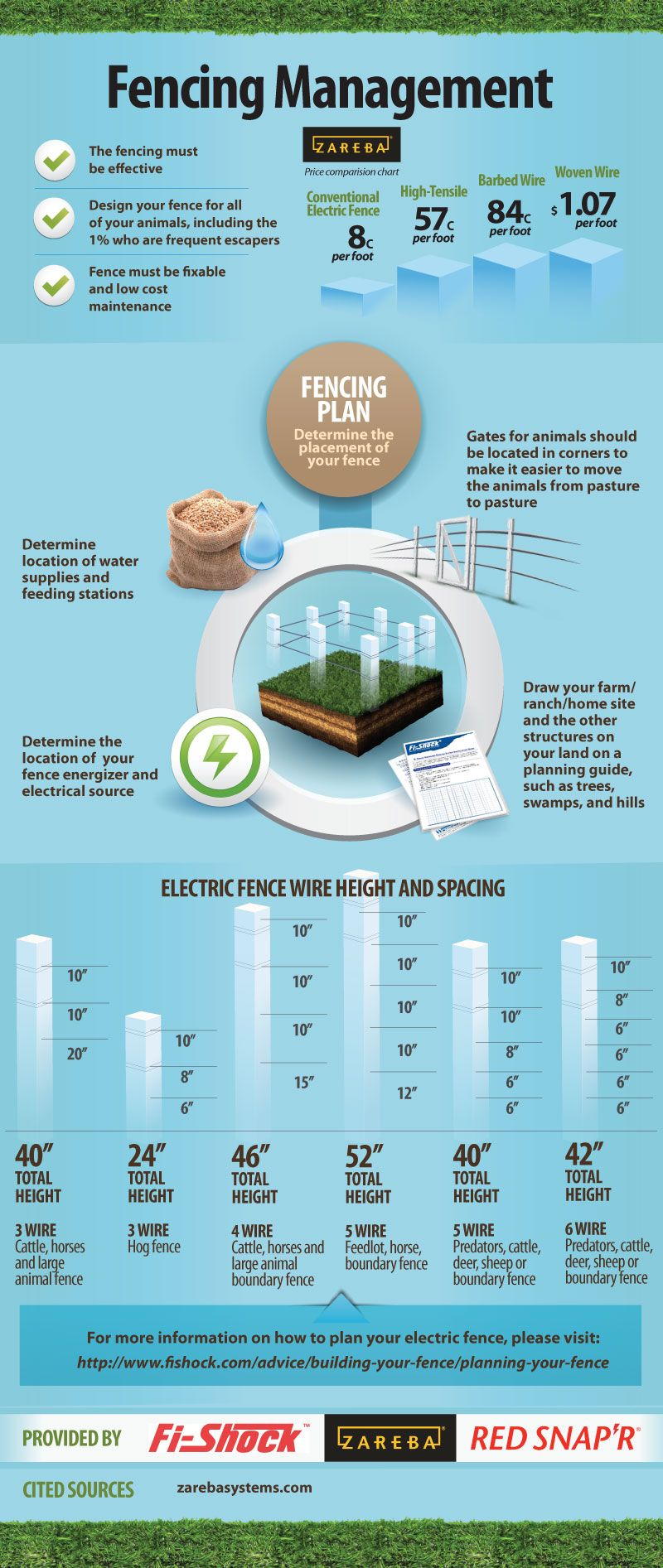 Fencing Management Infographic | Horse Education | Pinterest ...