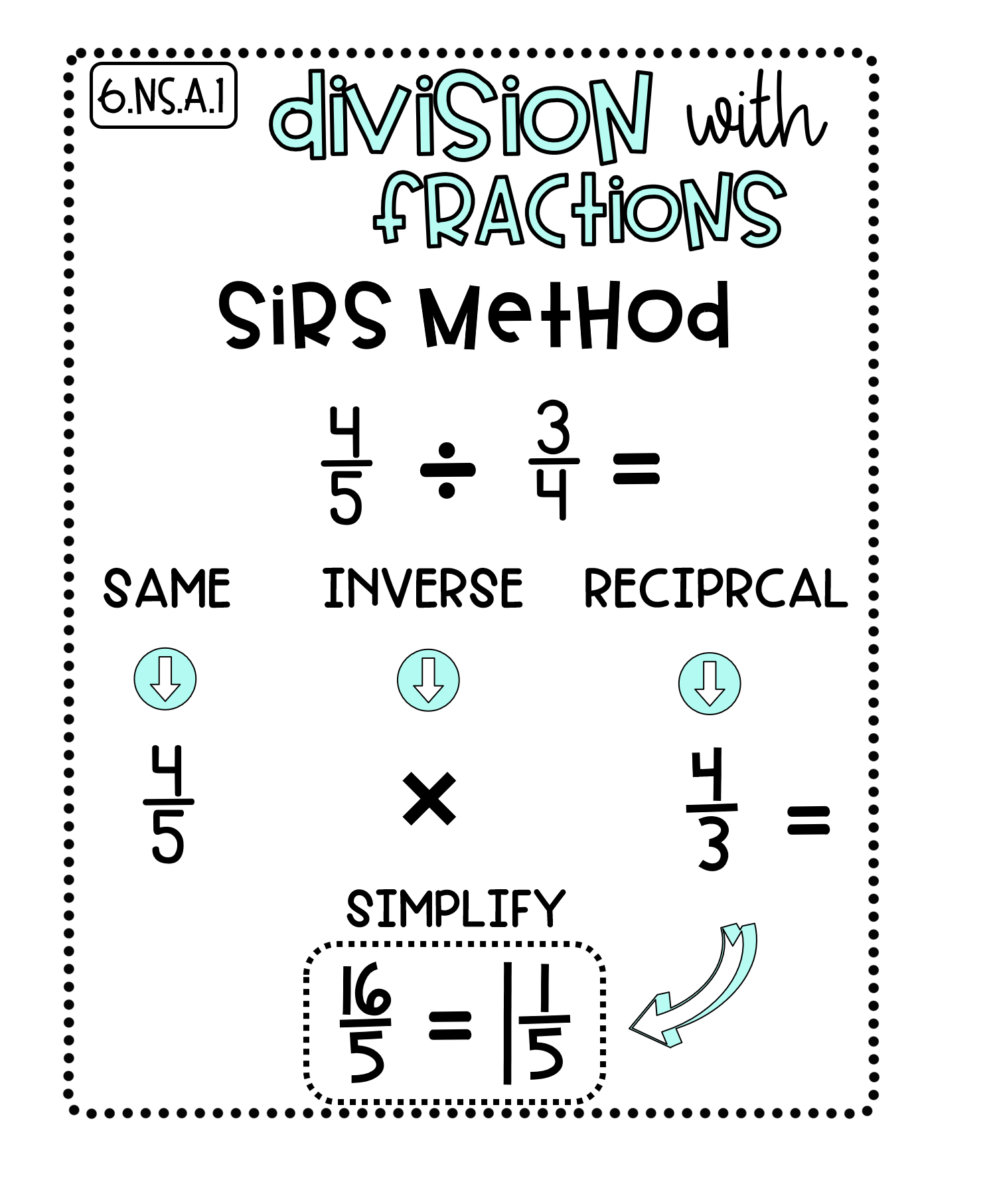 6th Grade Math Anchor Charts + Digital Flipbook   Anchor charts [ 1813 x 1490 Pixel ]