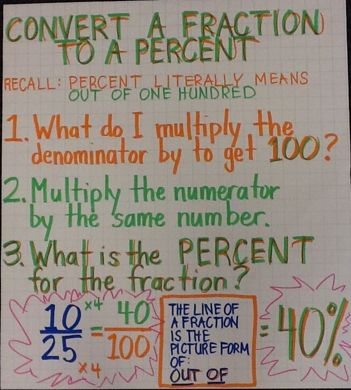 Convert a Fraction to a Percent