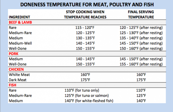 Food Temperature Guide For Cooking Meat Jessica Gavin Meat Cooking Chart Cooking Temperatures Chicken Temperature