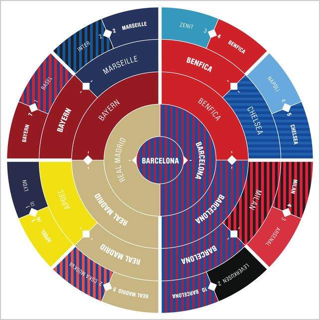 The World's Most Inspiring Infographics ~ This Is How We ...