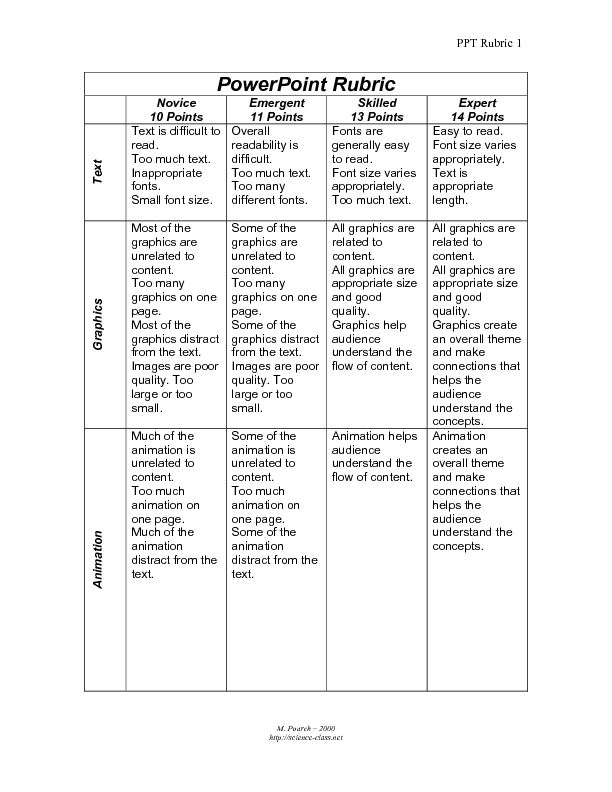 Powerpoint Grading Rubric 4th - 12th Grade Worksheet | Lesson Planet ...