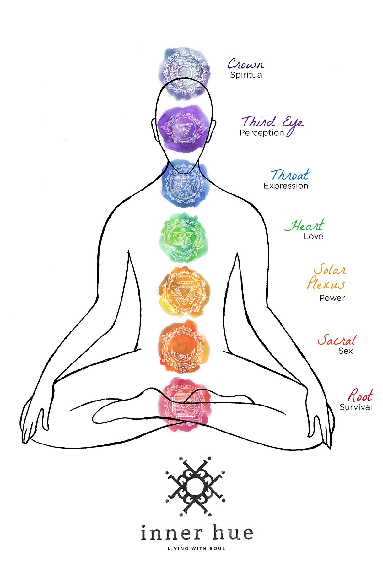 chakra diagram option 1 chakra system womens wellness chakra balancing chakra healing  [ 1220 x 1800 Pixel ]