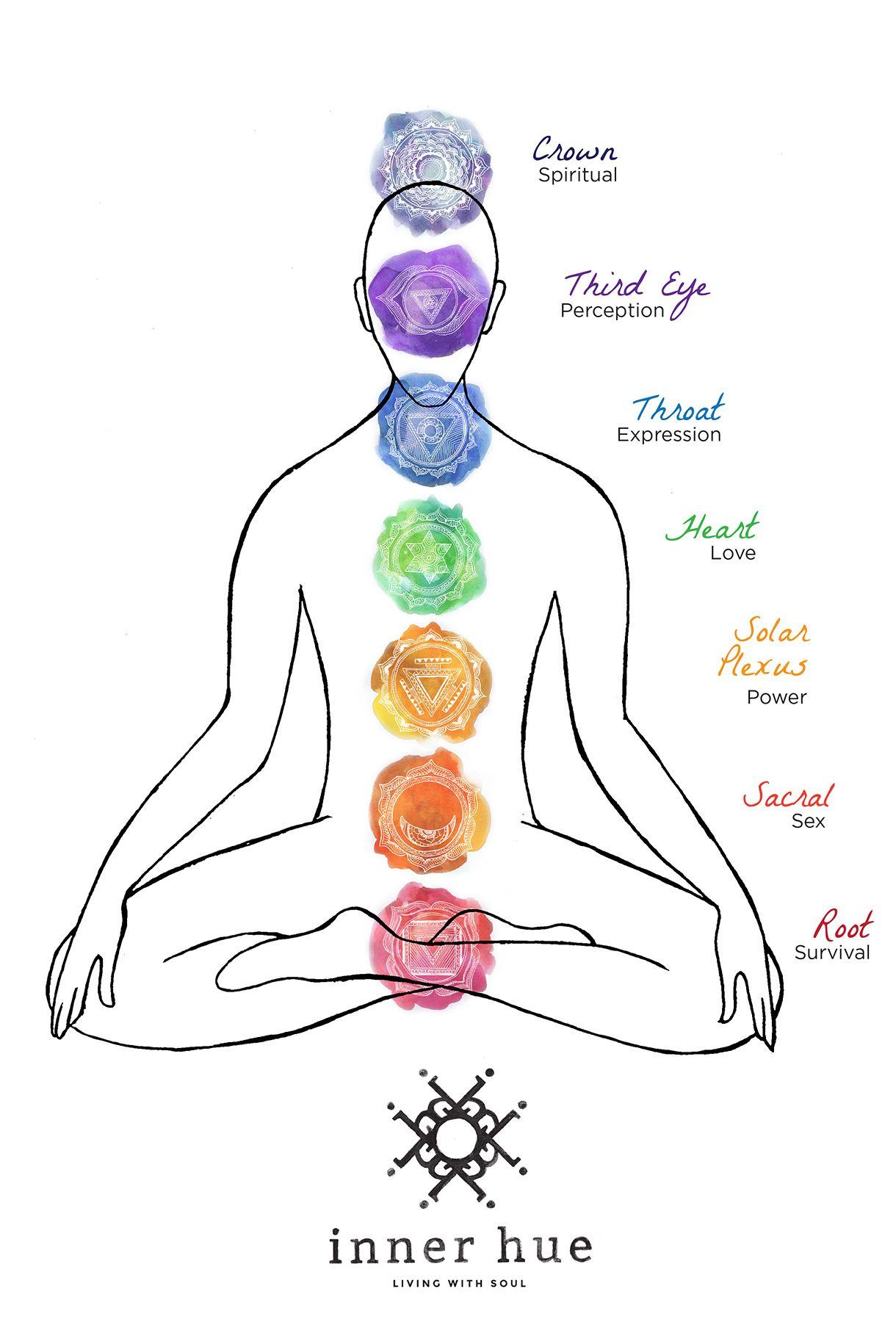 medium resolution of chakra diagram option 1 chakra system womens wellness chakra balancing chakra healing