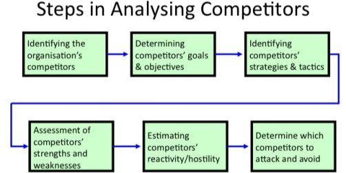 competitor analysis Study Purpose only Pinterest Competitor