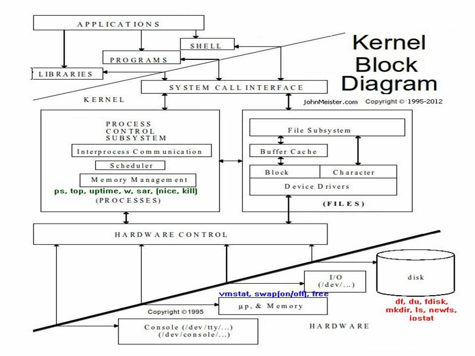 Kernel Block Diagram