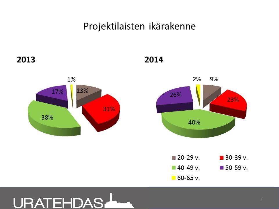 Seuranta 03/2014: Projektilaisten ikärakenne, vertailu 2013 ja 1-3/2014.