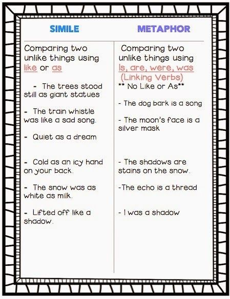 Simile And Metaphor Anchor Chart Anchor Charts Pinterest