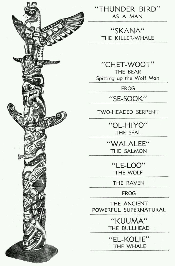 Pacific Northwest Totem Pole | Native American/First Nations ...