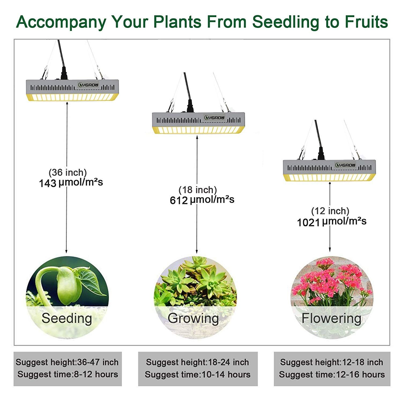 Ygrow Led Grow Light Full Spectrum 600w Reflector Series Plant Grow Lights For Indoor Plants Veg And Flo Grow Lights For Plants Planting Bulbs Led Grow Lights