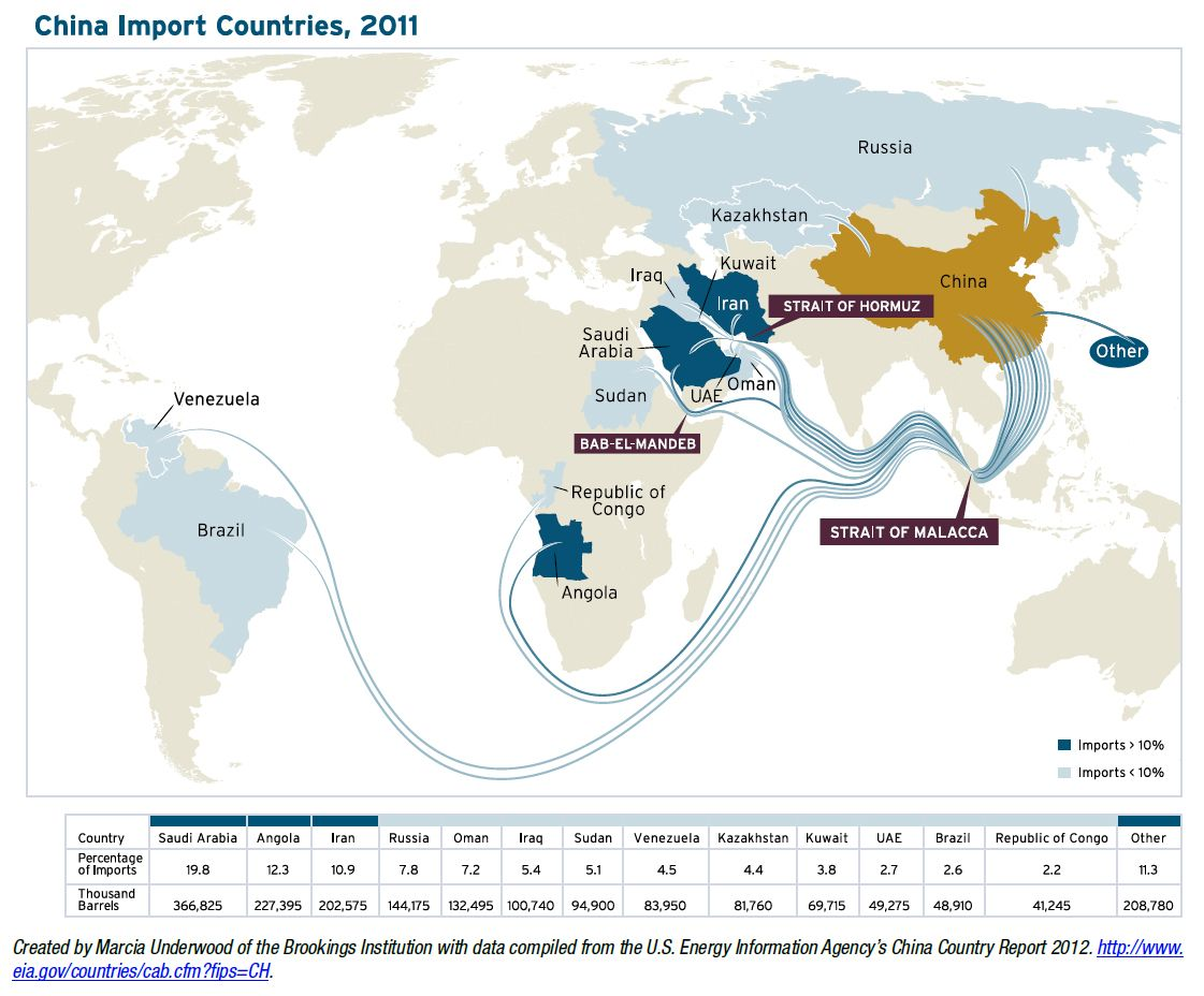 Where China gets its oil, 2011.