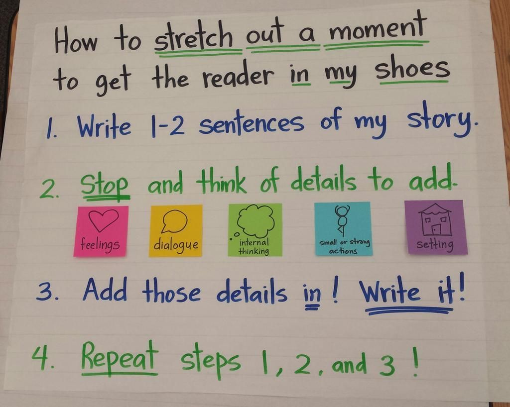Image Result For Lucy Calkins Writing Anchor Charts