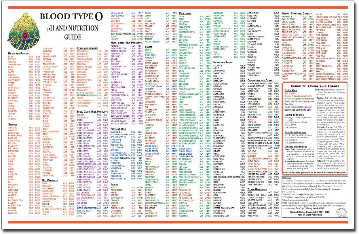 pH & Blood Type Charts | LOLs & Interesting | Pinterest | Type ...