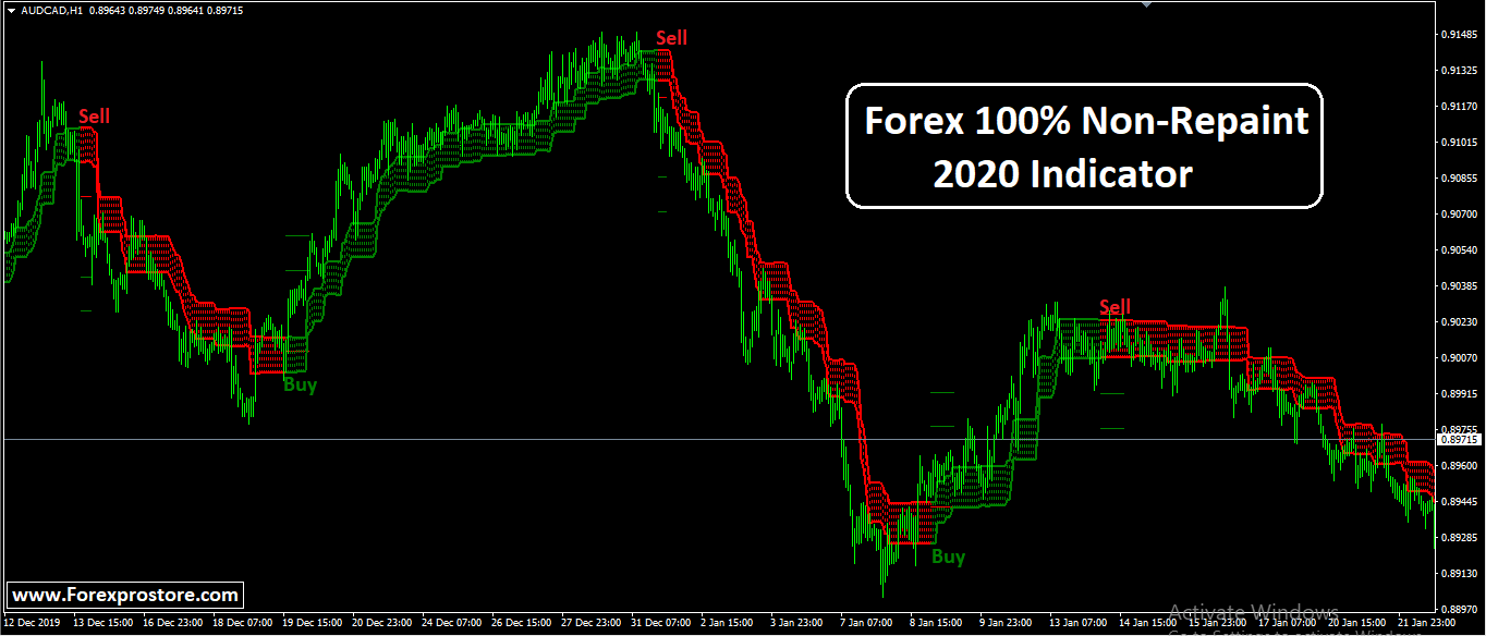 Forex indicator provider free lecture on mathematics of investment