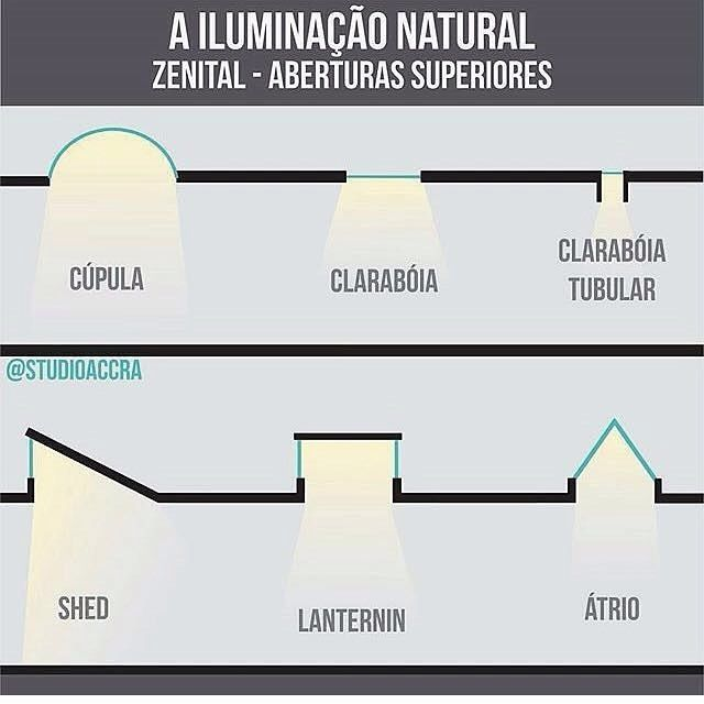 Fabuloso Iluminação Natural- Zenital  UK48