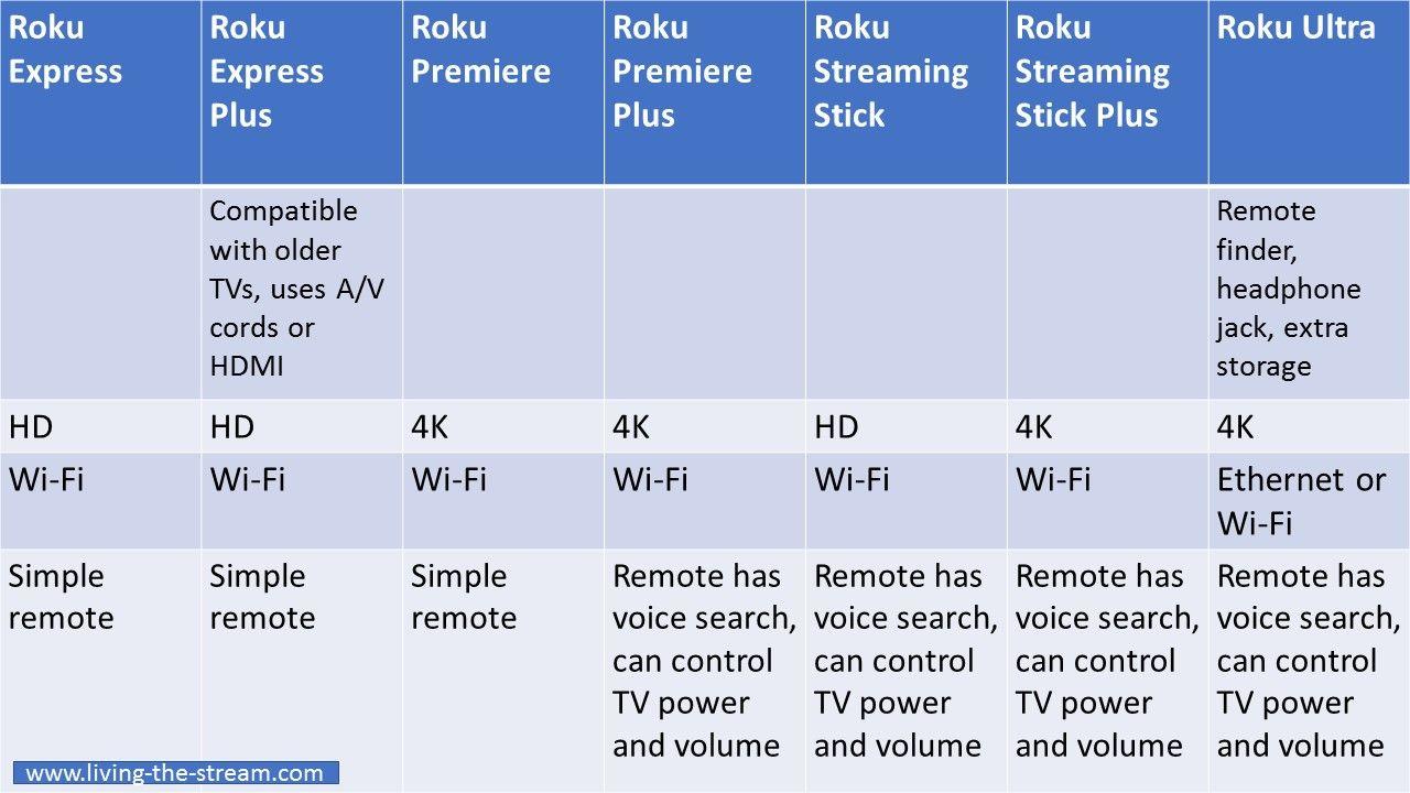 Roku Roku streaming stick, Streaming stick, Streaming device