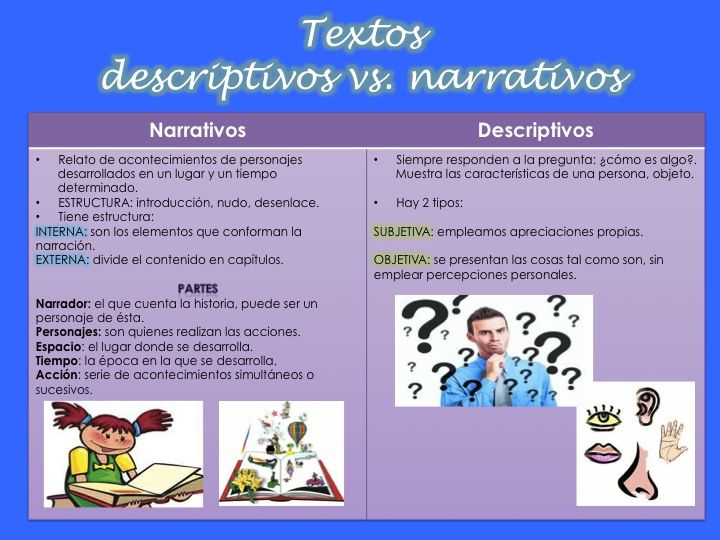 Características De Textos Narrativos Y Descriptivos Textos Narrativos Características Del Texto Tipos De Texto